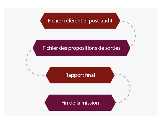 inventaire-physique-immobilisation-etape3