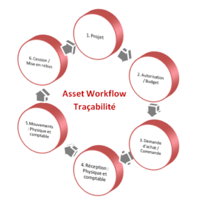 workflow gestion des immobilisations